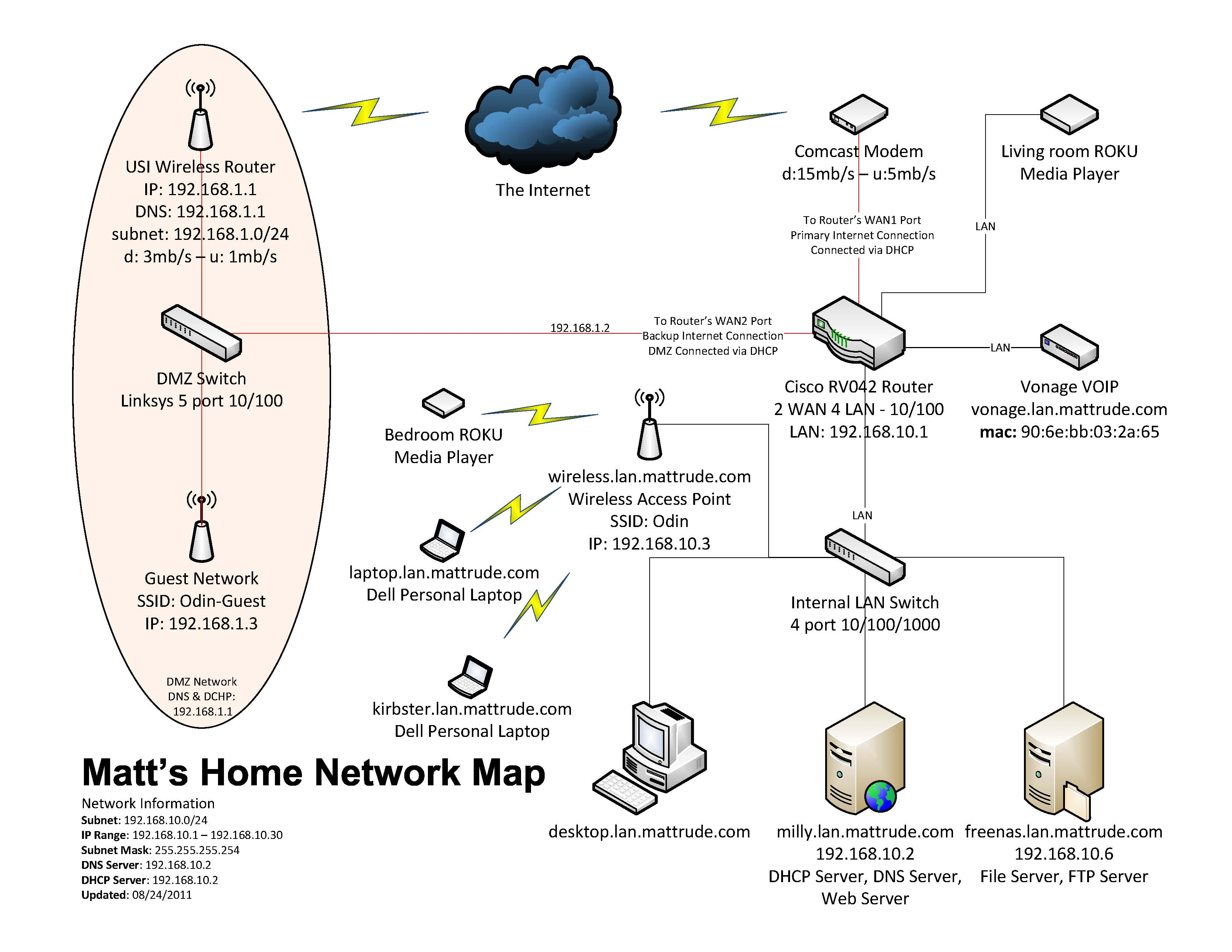 Wireless Network Diagram Visio Examples Cisco Download